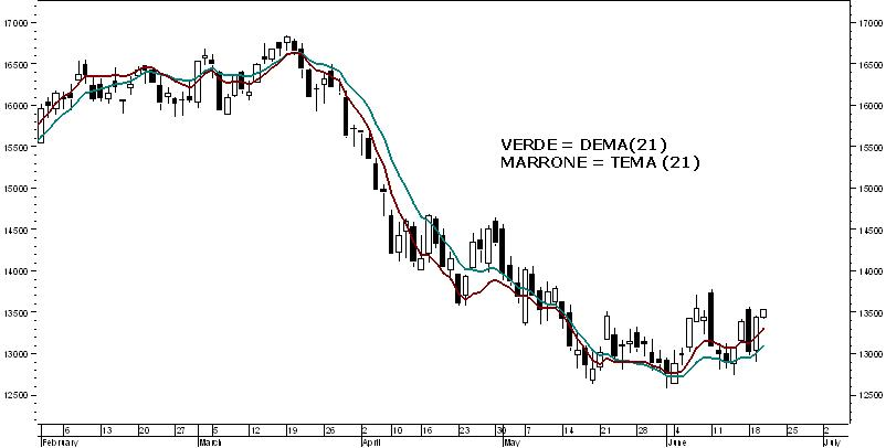 Piattaforma demo trading binario